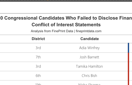 13% of Candidates for Congress Didn't File Financial Disclosures