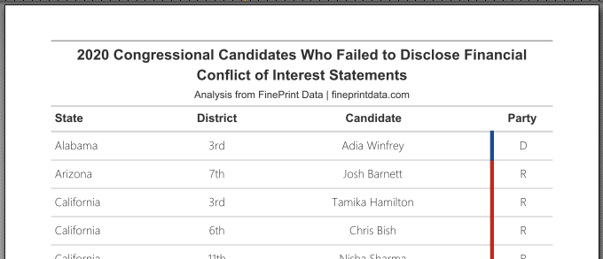 a report on 2020 Congressional candidates who failed to file mandatory STOCK Act financial disclosures
