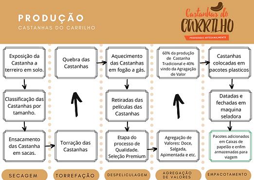 PRODUÇÃO CASTANHAS DO CARRILHO