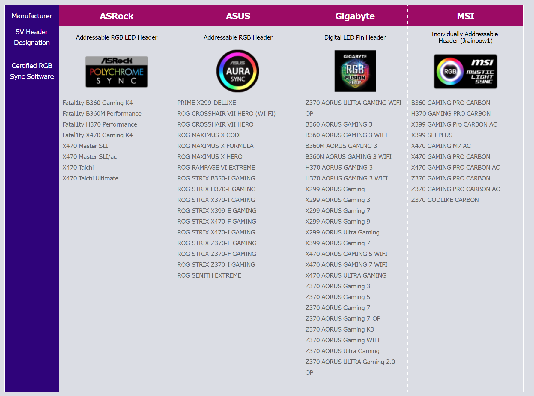 Akasa Addressable RGB LED Frame Kit AK-LD08-RB Review