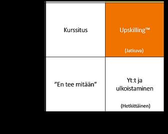 Upskilling: tuottavuus ja kustannustehokkuus