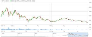 Bitcoin at new low