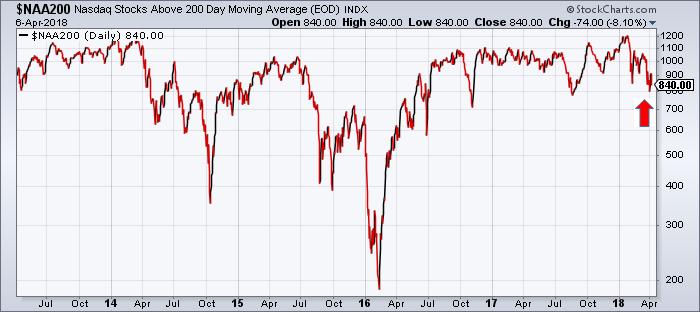 Stocks above 200 day moving average