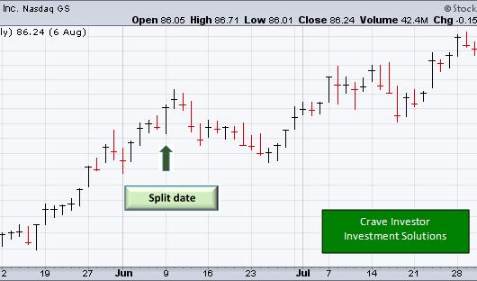 Stock splits; no free lunch