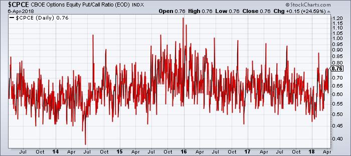Option markets reveal sentiment