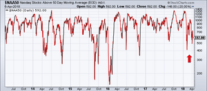 Stocks above 50 day moving average