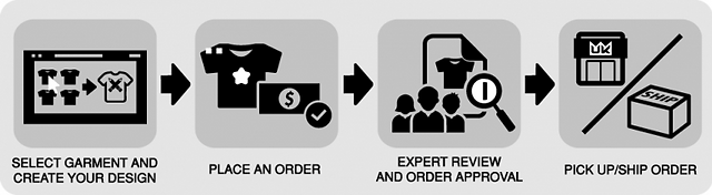order-process-icon-768x211.png