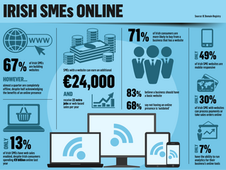 Consumers unhappy because almost one in four SMEs is offline