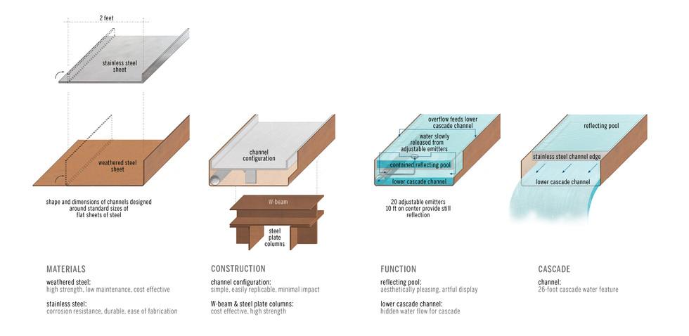 Flume Materials & Details