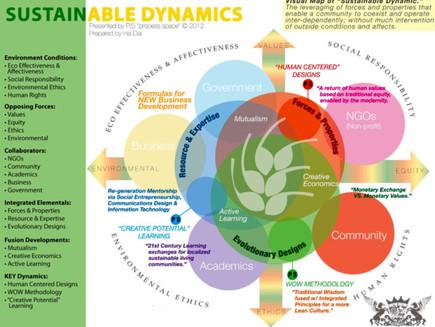 Sustainable Dynamics Framework