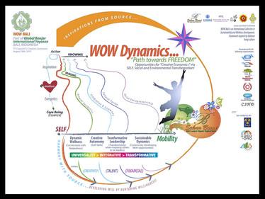 WOW Dynamics Framework