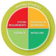 Hudson's Mentoring Model