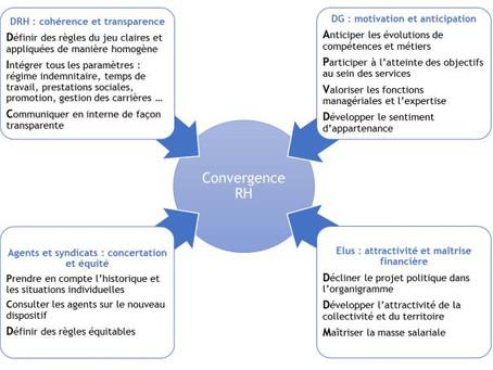 Public Impact accompagne les collectivités dans les chantiers de la convergence RH