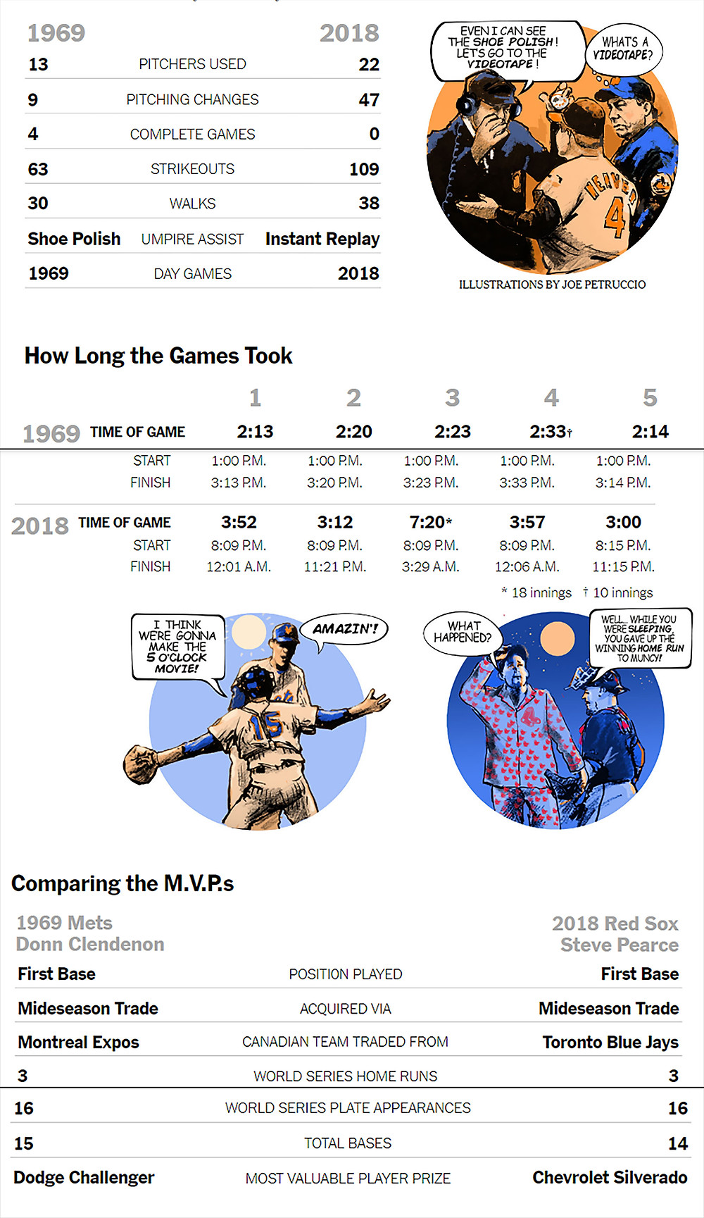 Comparing the Series 1969 vs 2018 Mets Illustrations by Joe Petruccio