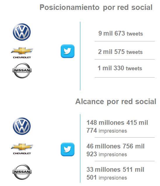 Análisis Comparativo Automotriz de Marcas en Redes Sociales