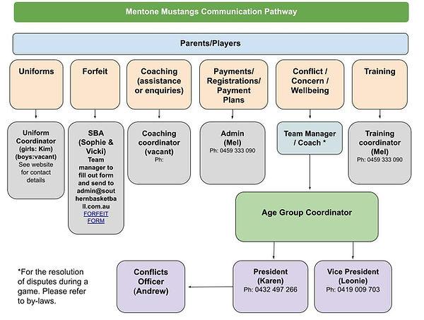Communication Pathway - Mentone Mustangs