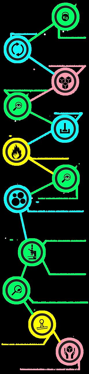 Инфографика техпроцесса произвдства Zircon Ceramic