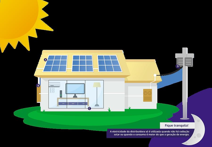 Como funciona sistema fotovoltaico