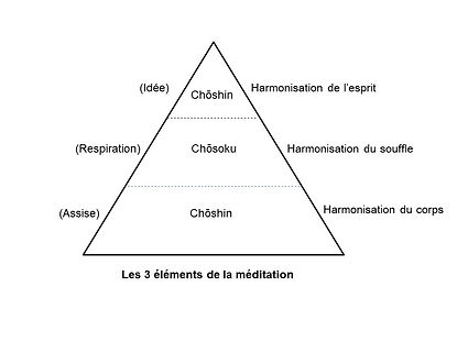Les 3 éléments de la méditation.jpg