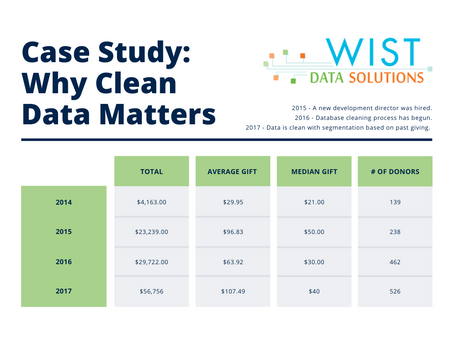 Case Study: Why Clean Data Matters