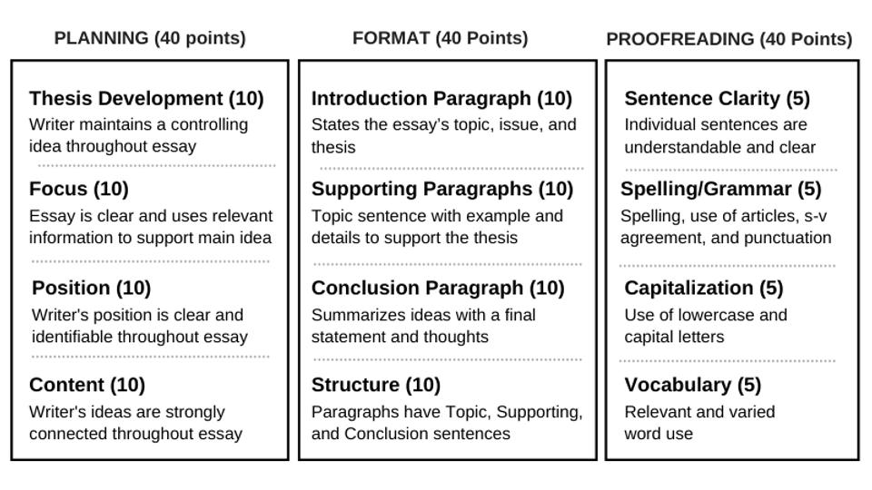 IWC Essay Grading.png
