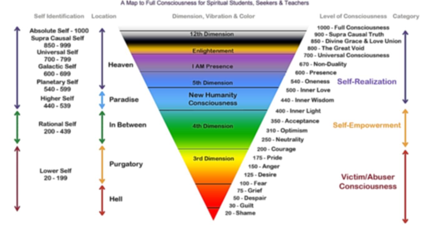 Map of Spirituality | Mindo