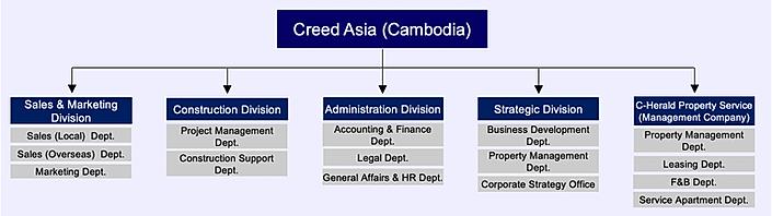 Creed Camboda