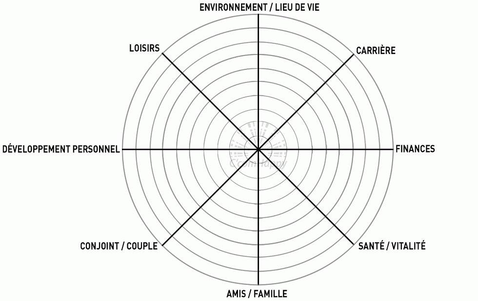 roue-de-la-vie-1024x646.jpeg