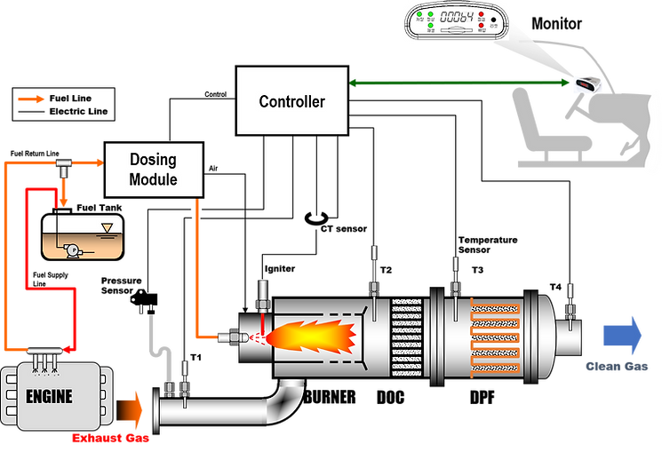 dpf-system.png