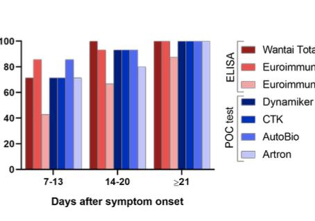 Evaluation of nine commercial SARS-CoV-2 immunoassays