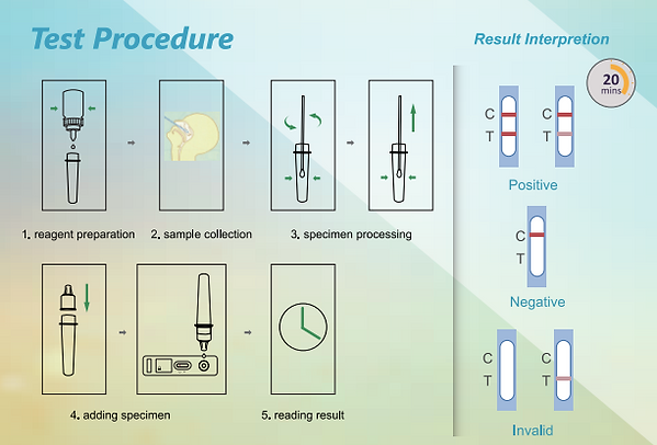 Wantai Antigen Test.png