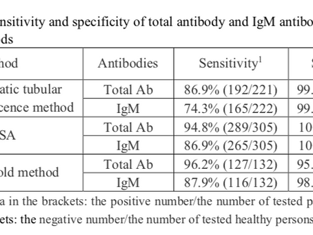 Serological test is an efficient supplement of RNA detection to confirm SARS-CoV-2 infection