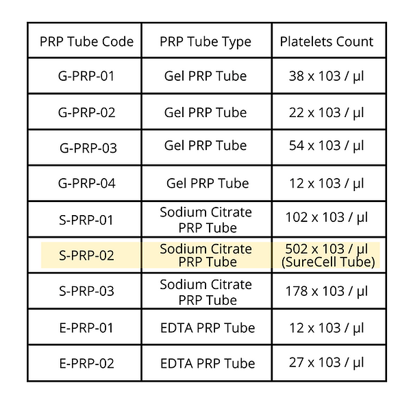 prp tubes melbourne