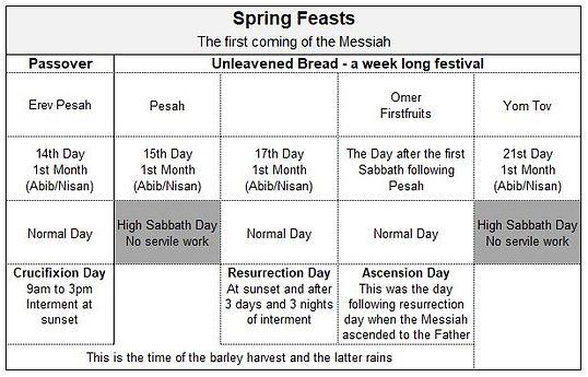 Spring Feasts.JPG