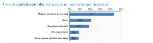 Estratto della ricerca della Fondazione Saccone, Federalberghi e Confcommercio Salerno.