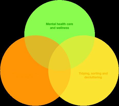 Professional organiser Venn diagram