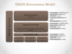 IMAN-Governance-Model.jpg