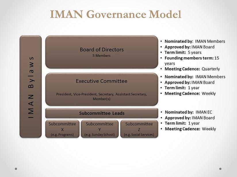 IMAN-Governance-Model.jpg