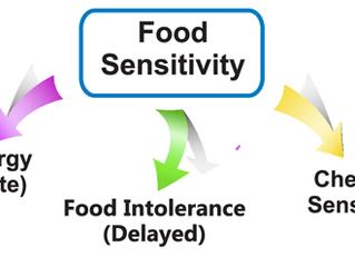 Symptoms of Food Sensitivities