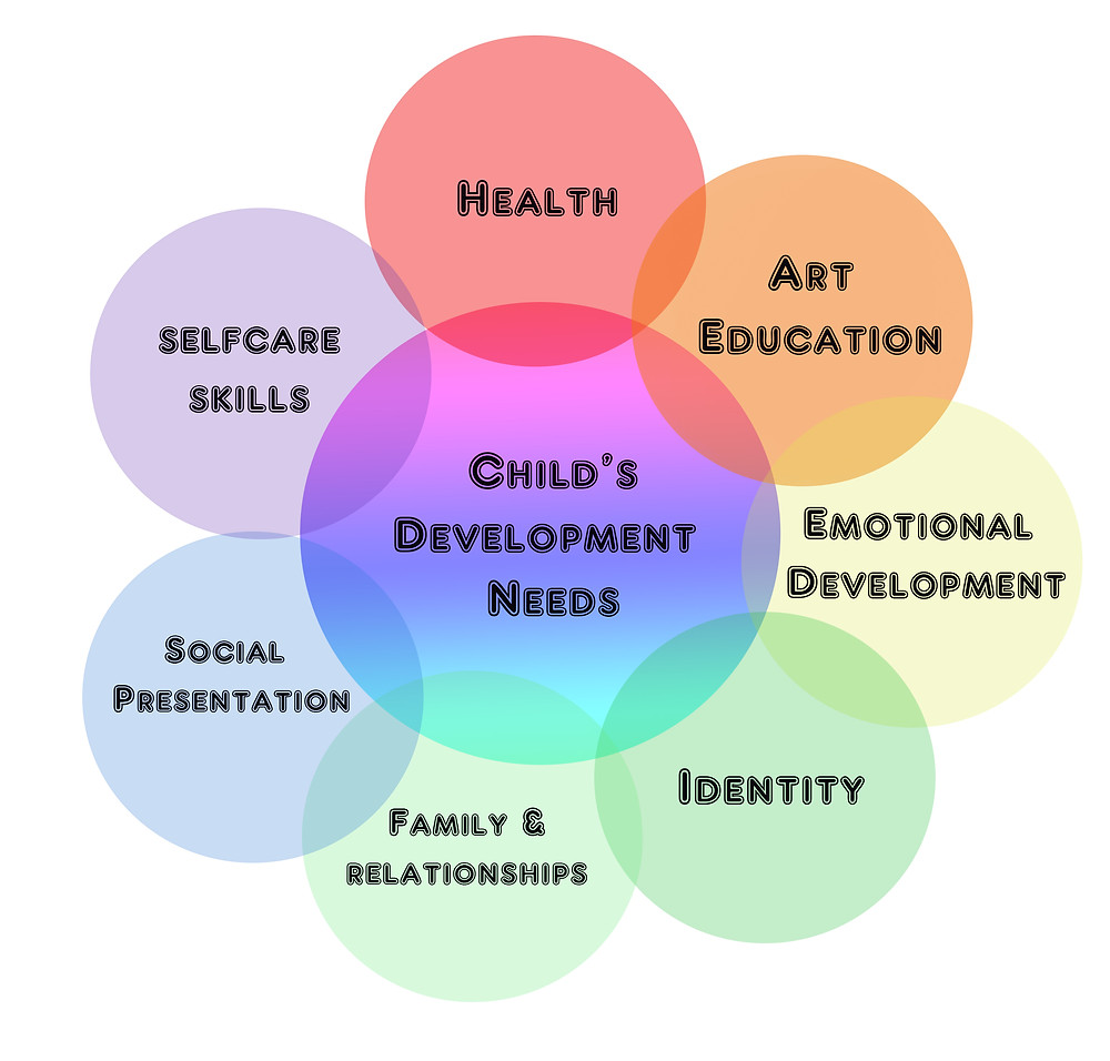 child's development needs.