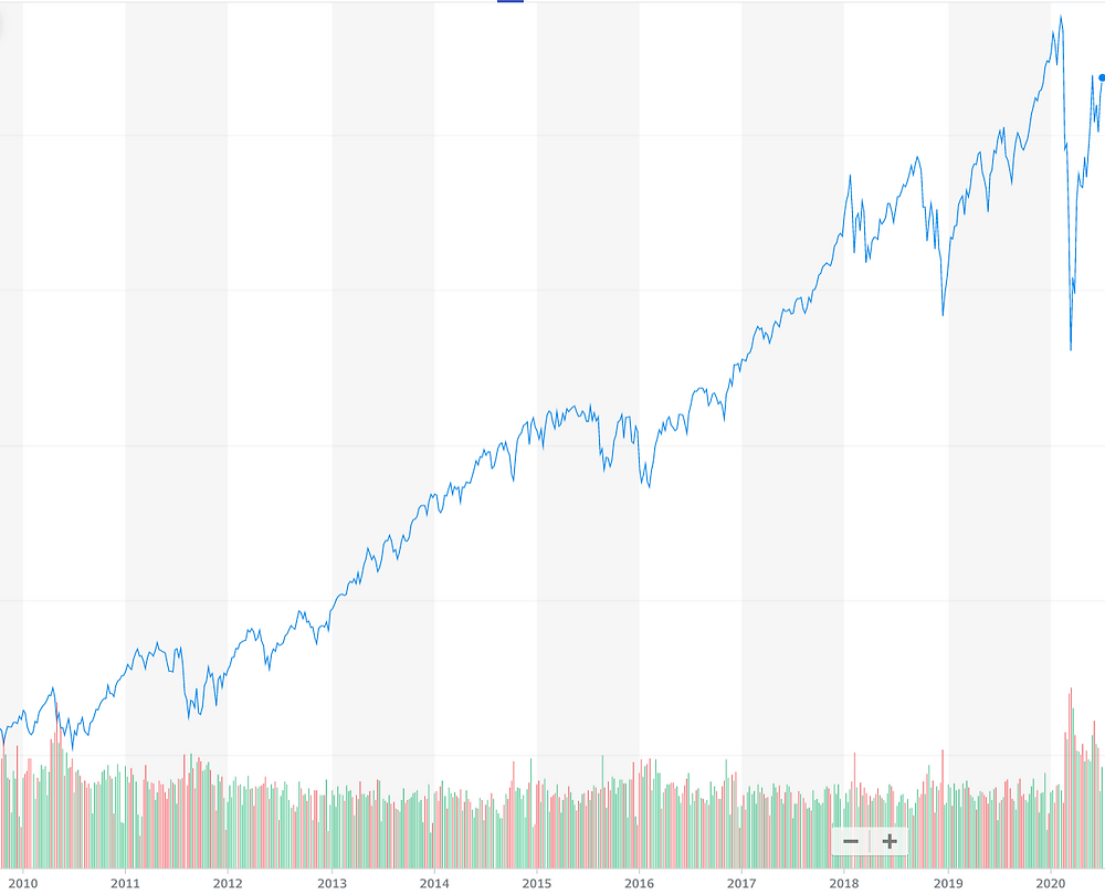 s&p 500 10 year chart