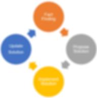 Social listening consulting process, social media consulting