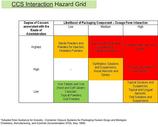 Appendix Figure 4 CCS Interaction Hazard
