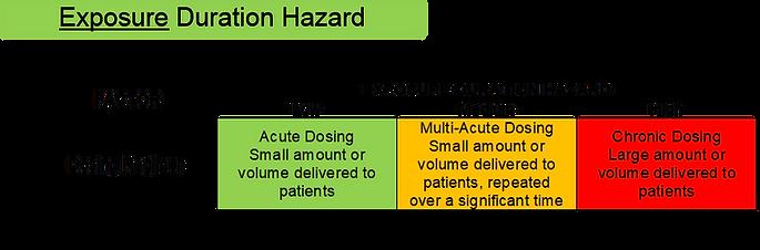 Appendix 1 Figure 5 Exposure Duration Ha
