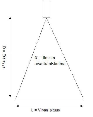 Kuva 1. Laserin asentaminen kohtisuoraan.