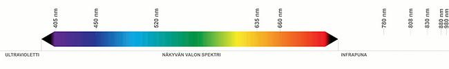 Sähkömagneettinen spektri