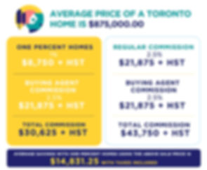 one percent homes low commission real estate toronto