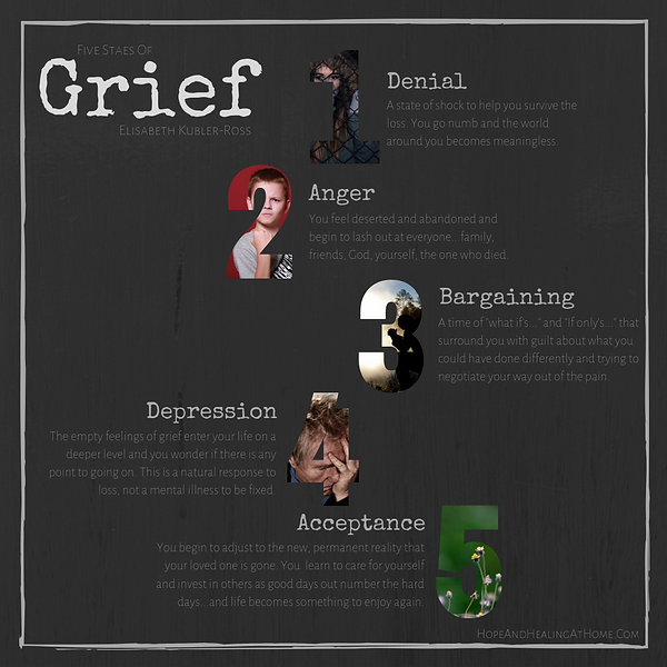 5 stages of grief.png