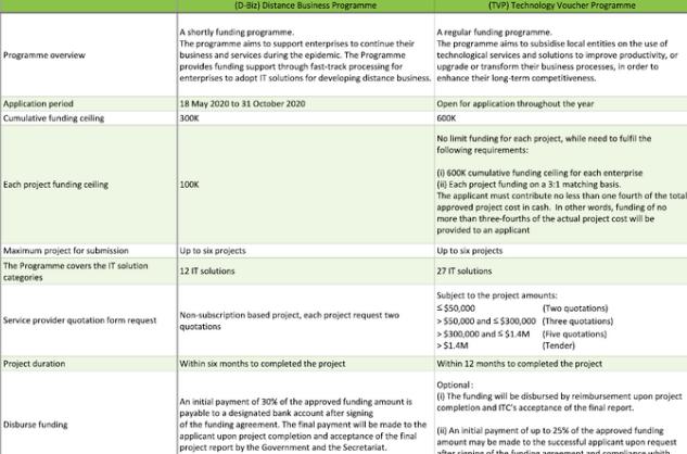 Comparison D-biz & TVP