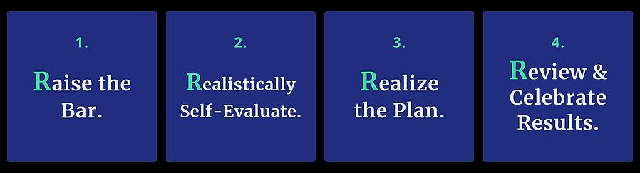 R4 Coaching Method Graphic.png